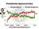 obama_approval_index_february_7_2010